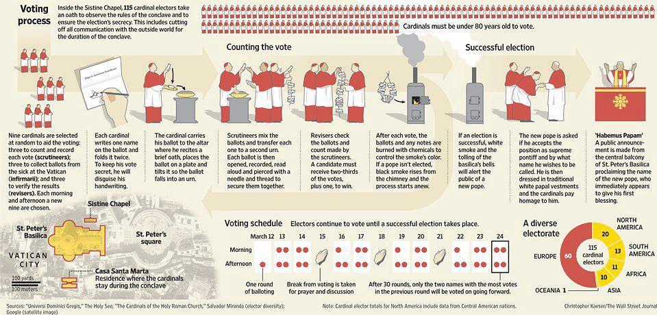 conclave chart